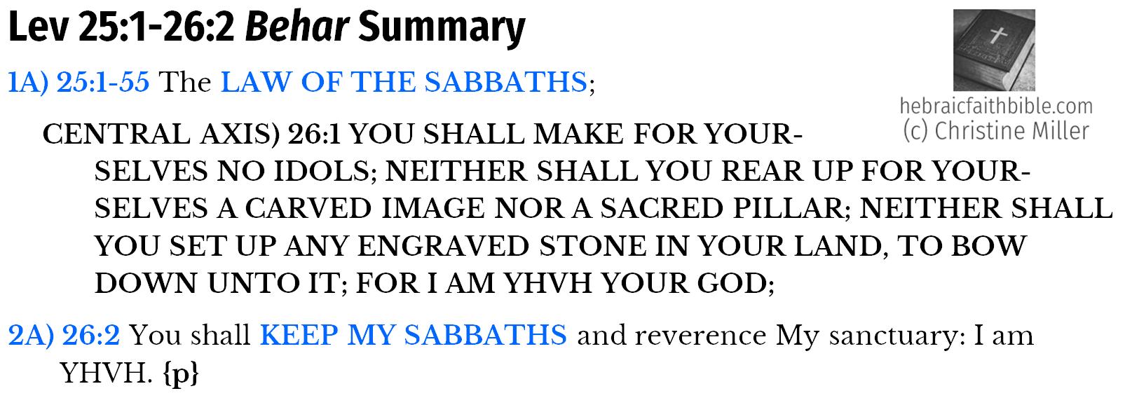 Lev 25:1-26:2 Behar summary chiasm | hebraicfaithbible.com