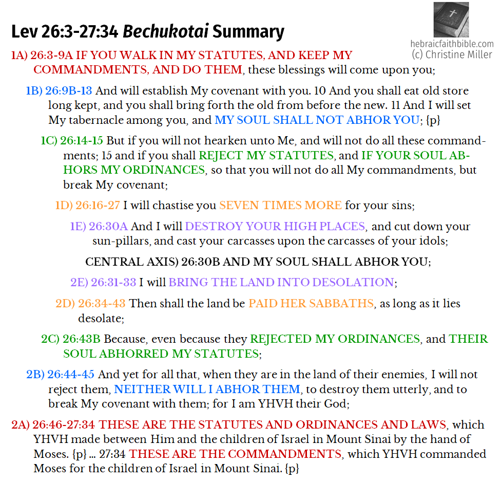 Lev 26:3-27:34 Bechukotai summary chiasm | hebraicfaithbible.com