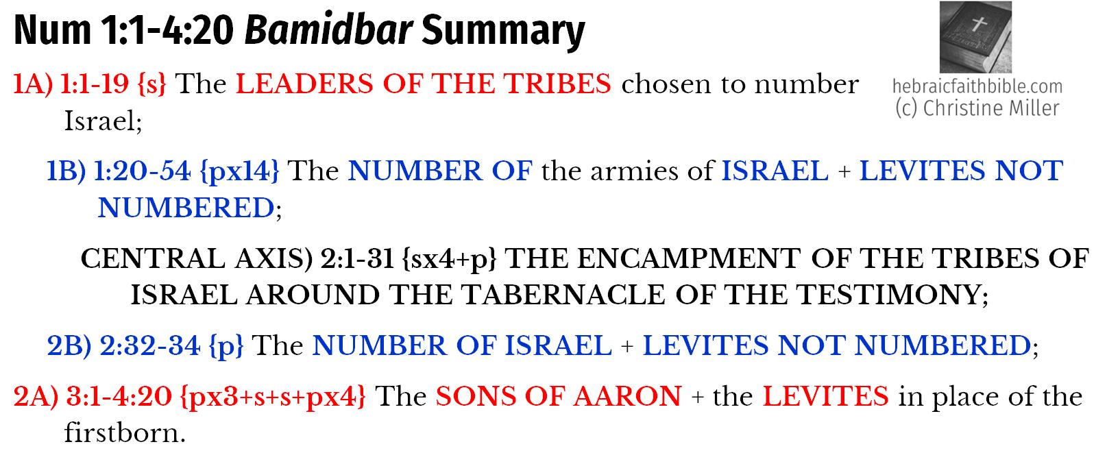 Num 1:1-4:20 Bamidbar Summary chiasm | hebraicfaithbible.com