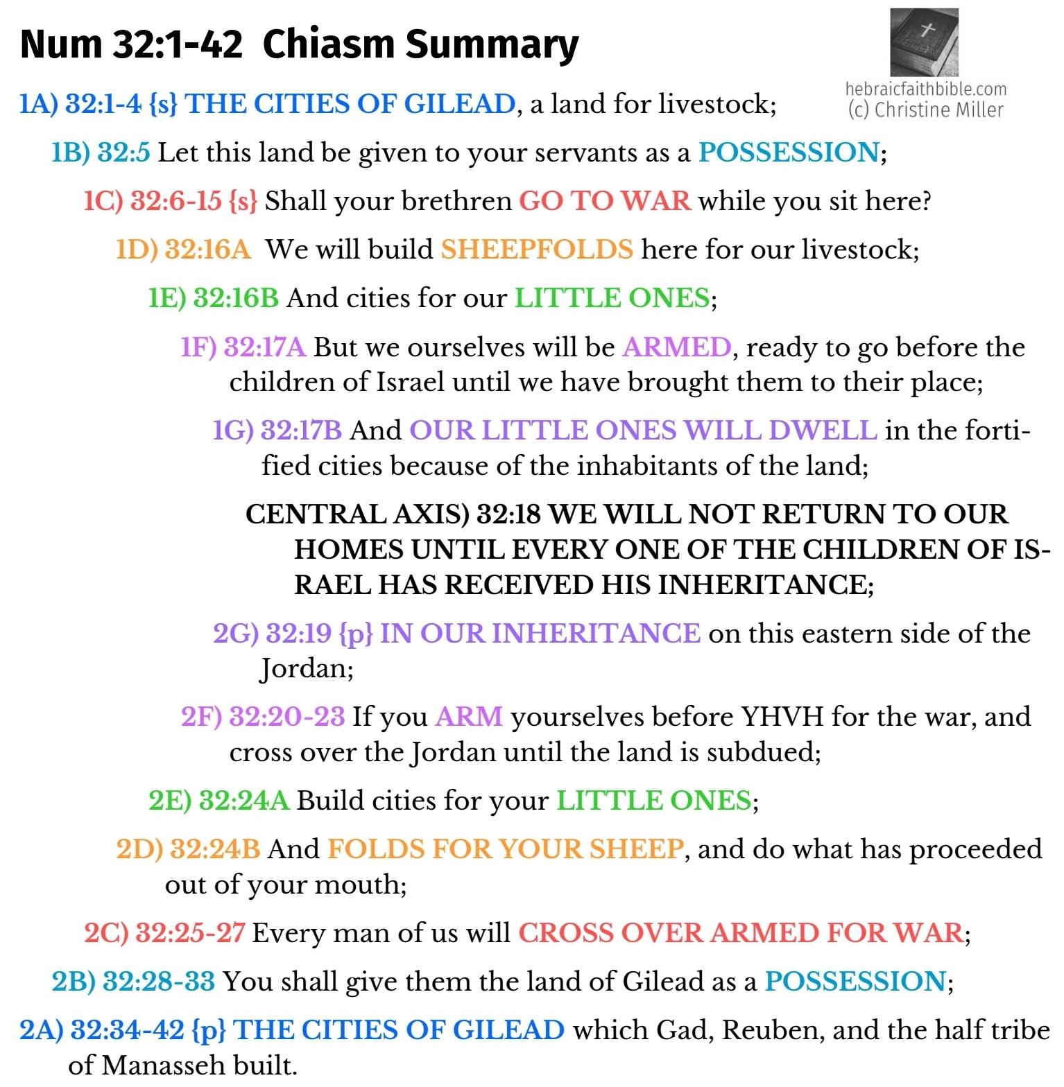 Num 32:1-42 Chiasm | hebraicfaithbible.com