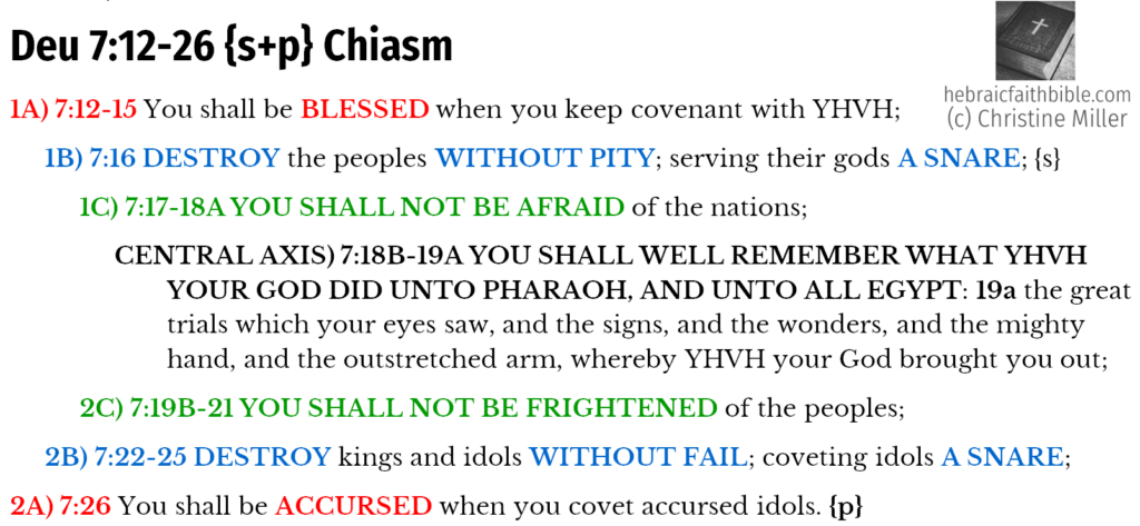 Deu 7:12-26 {s+p} Chiasm | hebraicfaithbible.com