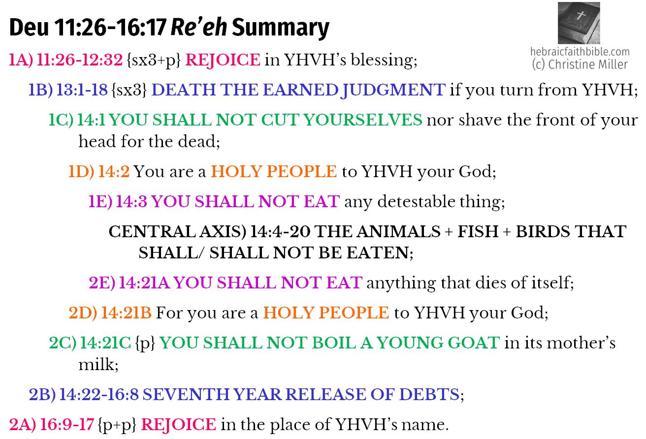 Deu 11:26-16:17 Re'eh Chiasm Summary | hebraicfaithbible.com