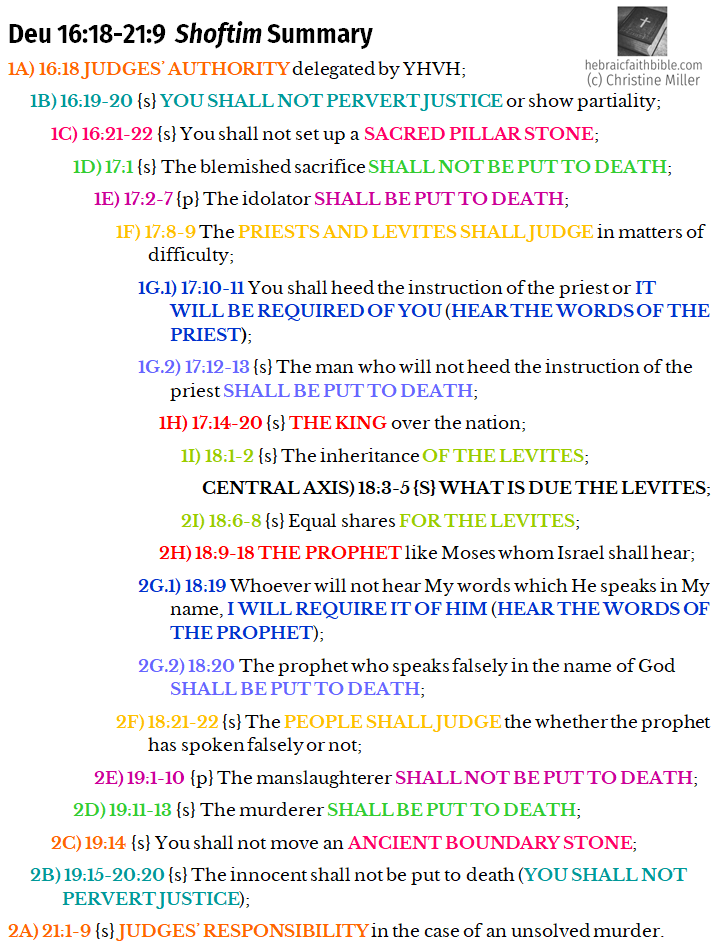 Deu 16:18-21:9 Shoftim Summary Chiasm | hebraicfaithbible.com